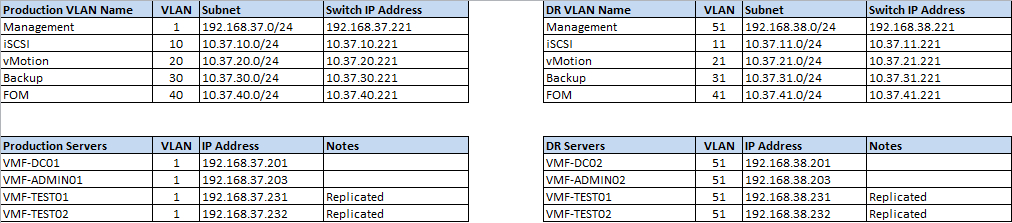 Part 1  U2013 Configuring Site Recovery Manager  Srm  With Hp Storevirtual Vsa  U2013 Vmfocus