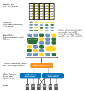 3PAR CPG Overview