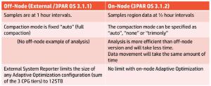 Adaptive Optimisation 2