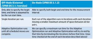 Adaptive Optimisation