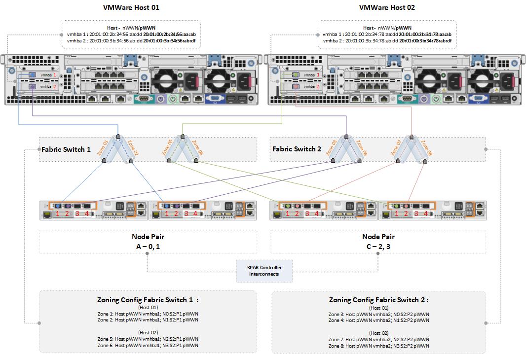 Limitation of network diagram