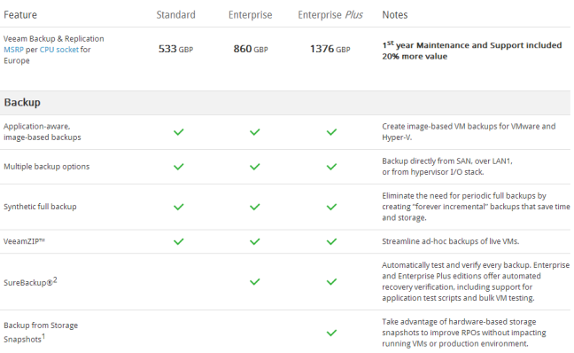 Veeam Licensing Cost