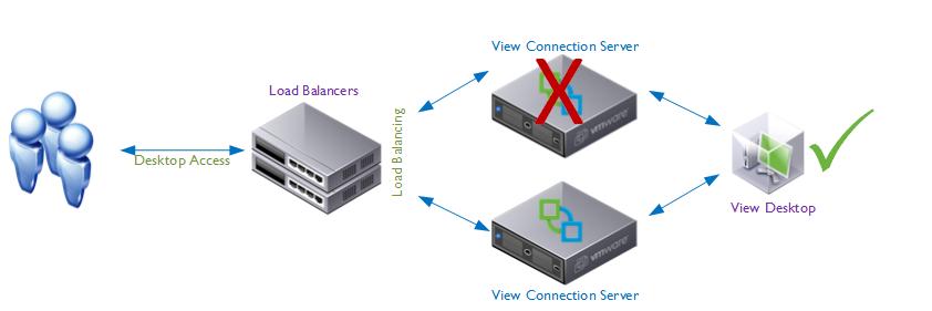 Network vmfocus load balancers failure publicscrutiny Images