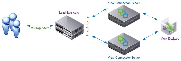 Load balancing horizon view design vmfocus load balancers no failure publicscrutiny Images