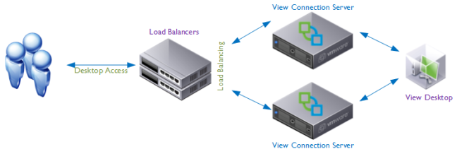 Load Balancers No Failure