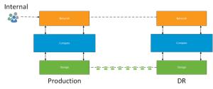 SRM Conceptual Diagram