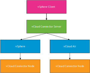 vCloud Connector