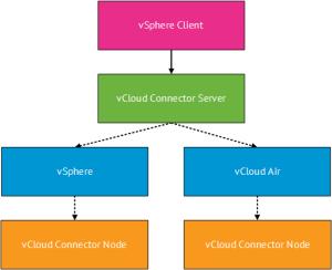 vCloud Connector