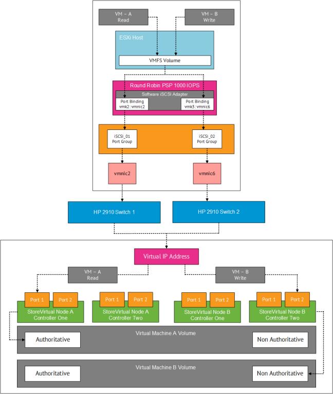 VMFocus HP StoreVirtual MEM Diagram