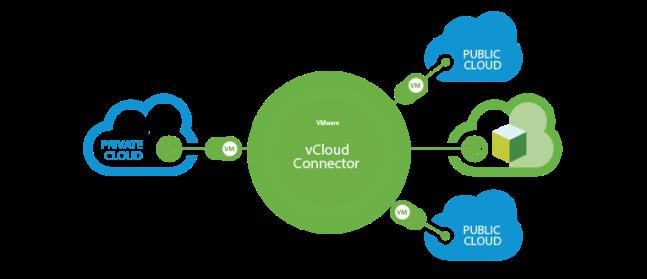 vcloud-connector-us-18