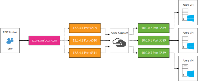 Azure Input Endpoints Multiple VM