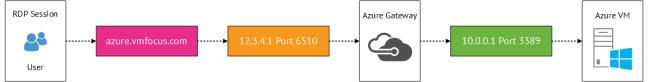 Azure Input Endpoints