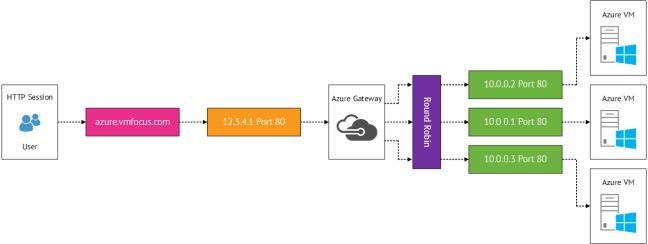 Azure Load Balancing