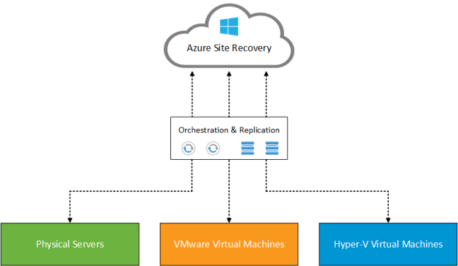 Azure Site Recovery v0.1