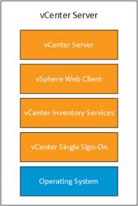 vCentre 5.5 Embedded