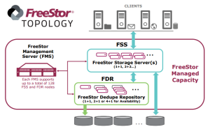 Topology from FreeStor Solution Guide