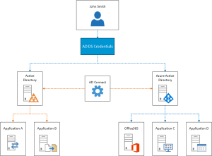 Azure AD Connect v0.1