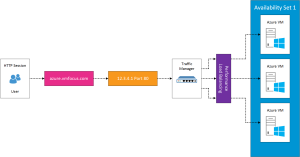 Azure Availability Sets Load Balancer v0.1