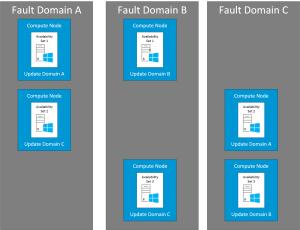 Azure Availability Sets v0.1