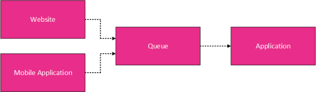 Azure Queue Storage