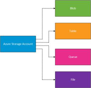 Azure Storage Account