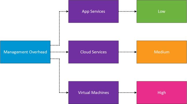 Azure VM Management v0.1