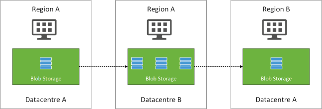 Geo Replicated Storage v0.1