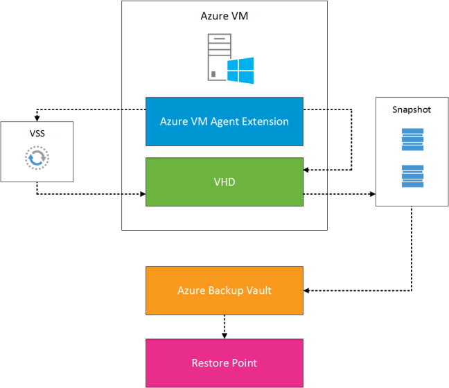 Azure VM Backup
