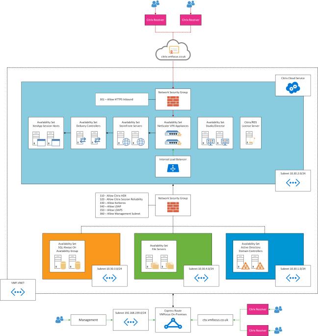 Azure NSG Diagram