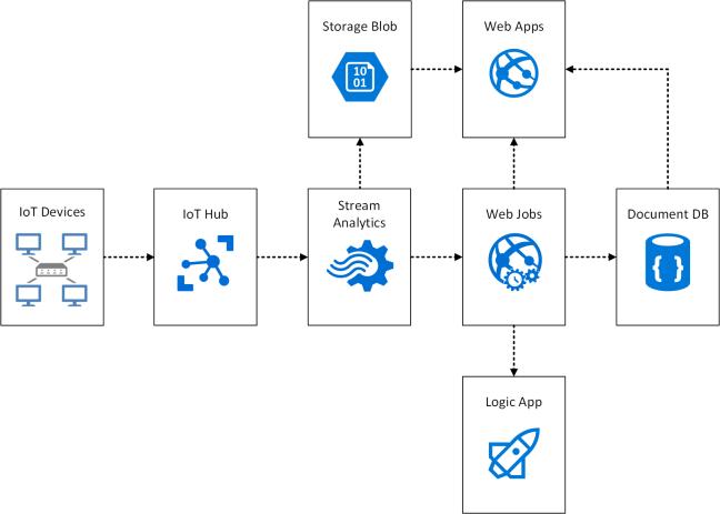 Azure IoT Suite.png