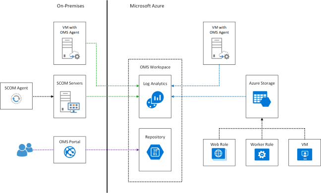 azure-oms-data-collection-v0-1