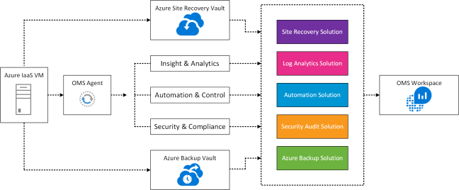 azure-oms-logical-v0-1