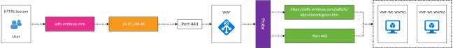 Azure AD FS WAF Logical v0.1
